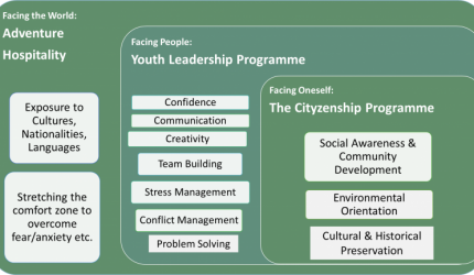youth-programmes